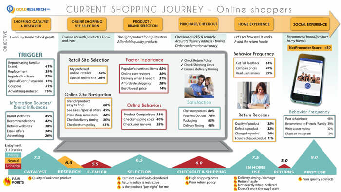 Gold Digital Journey Mapping Services - Shopper journey map